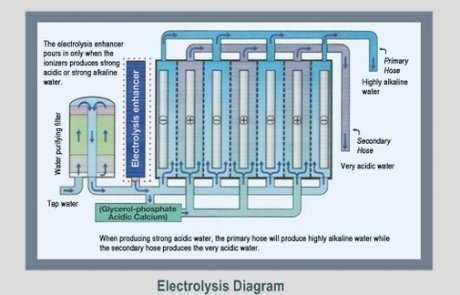 Electrolysis-diagram